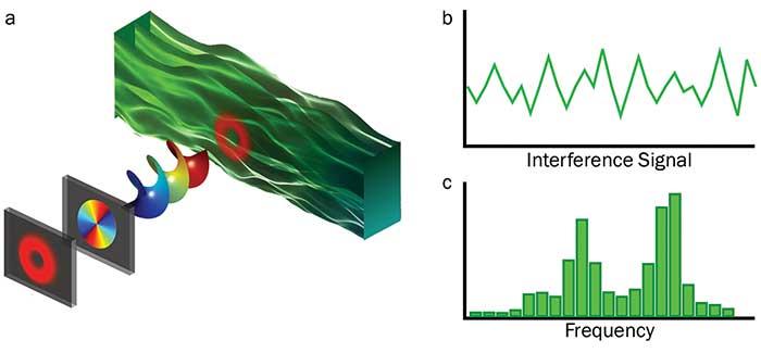 Schematic representation of a vortex beam illuminating a fluid to obtain information of its vorticity