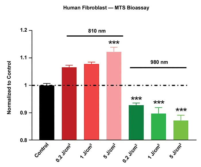 In a study of the cellular effects of wavelength light, mitochondrial metabolism of in vitro human fibroblasts was measured by the MTS assay.