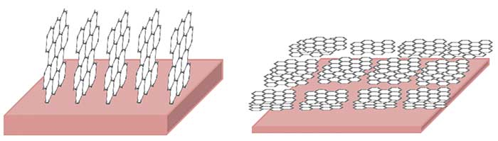 Two alignment configurations for device applications. Flakes perpendicular to the substrate (left). Flakes parallel with the substrate (right).