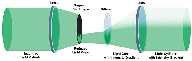 This schematic illustration of the Dodt-type condenser shows how the illumination beam is created with an intensity gradient.