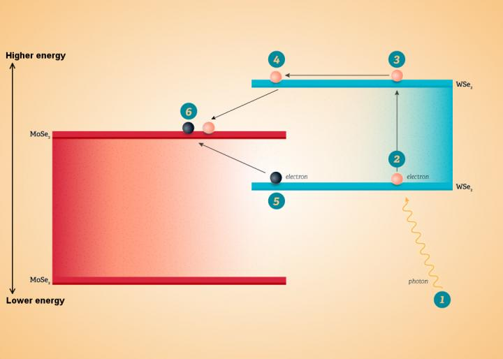 Photodetector prototype uses quantum mechanics to increase efficiency, UCal Riverside.