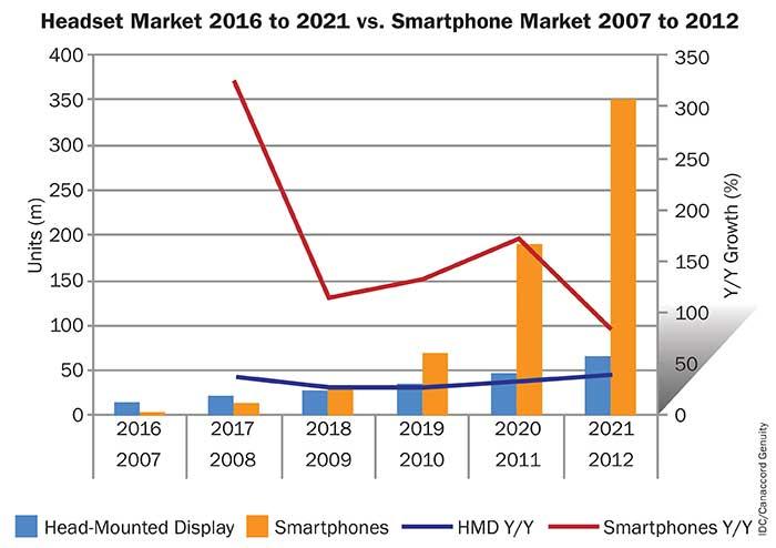 Headset Market 2016