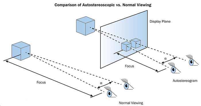 comparison of autostereosciopic vs. normal viewing