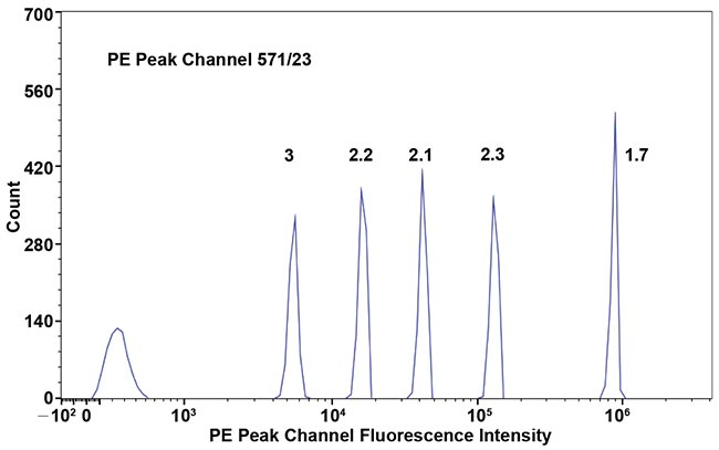 The histogram of 6-peak fluorescence calibration particles