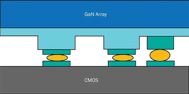 Principle of hybridization technology for GaN microdisplays.