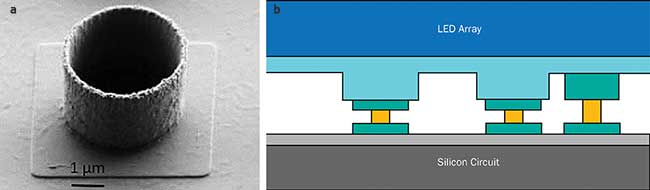 Microtube grown on silicon circuit (a), schematic of hybridized LED array on silicon circuit with microtube technology (b).