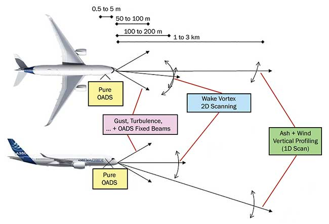 Very short-range optical air data sensor and three forward-looking lidar scenarios for gust and turbulence autocorrection