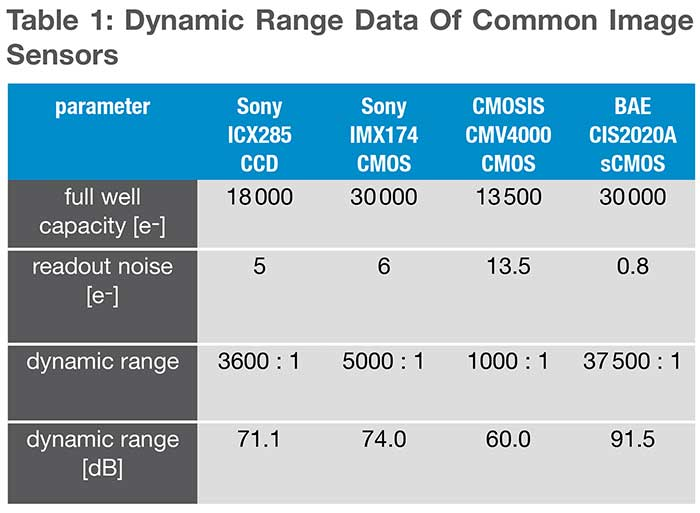 Dynamic range data of common image sensors