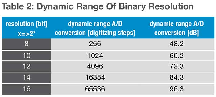 Dynamic range of binary resolution