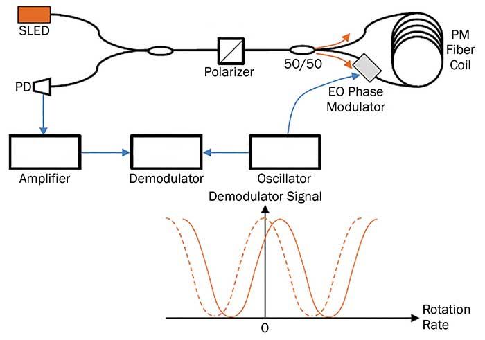 Generic setup of a fiber optic gyroscope (FOG).