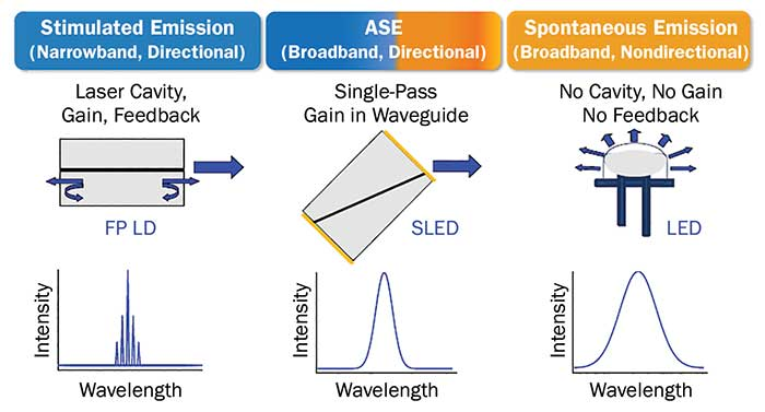 Comparison of SLED, laser diode and LED architectures.