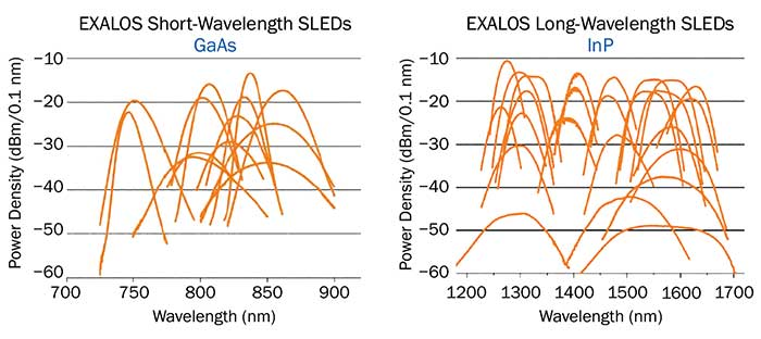Representative power and spectral parameters of near-infrared SLEDs (available in standard transistor outline (TO) can and butterfly packages).