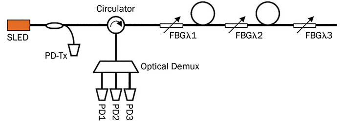 Wavelength-domain-distributed fiber Bragg grating (FBG) sensor system using wavelength division multiplexing with a broadband SLED.