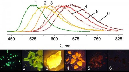 Crystals on the far left of the spectrum have the largest substituents, while crystals on the far right have the smallest.