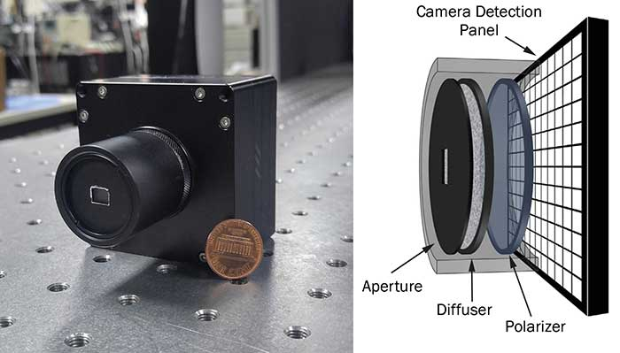 The photograph of the first demonstrated holographic camera using an optical diffuser (left). The optical diffuser is directly installed in front of the camera using common C-mount thread. The schematic shows the detailed composition of the system (right). The aperture and polarizer are added to block the ambient light.