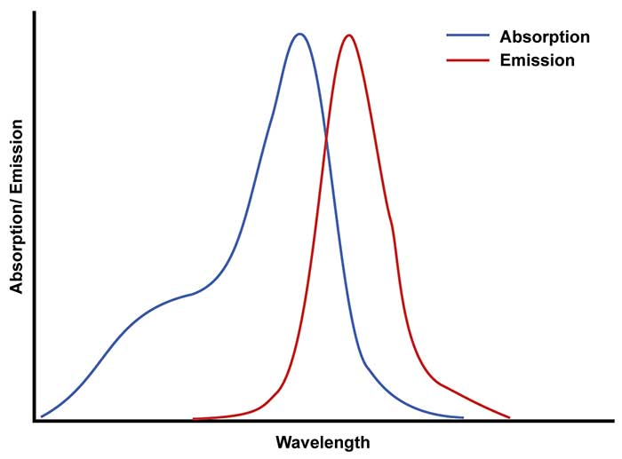 The chart shows the excitation wavelength of ICG
