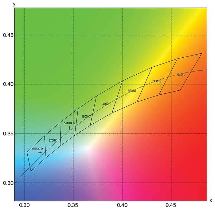 Chromaticity coordinate locations of LED Spectra 1 and 2 (indicated by crosses) with CCT binning information.