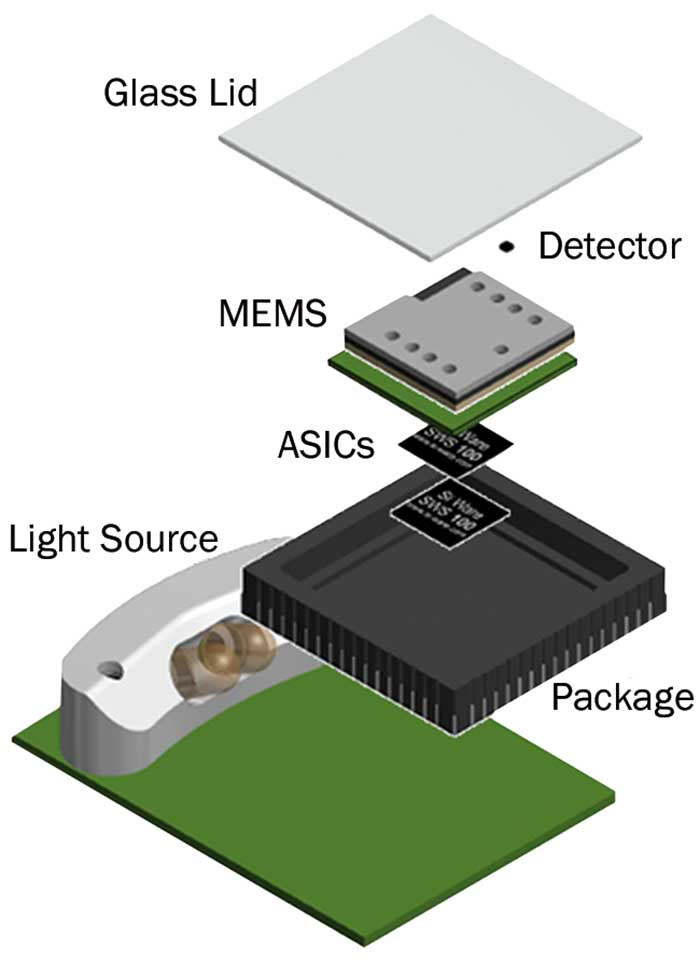 The NeoSpectra Micro is a high-performance, chip-scale Fourier transform IR spectrometer that packages light sources
