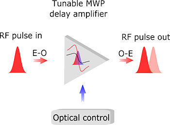 A schematic illustration of the fast control of RF signals. Courtesy of University of Sydney.