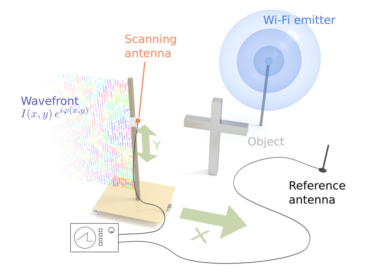 Holographic imaging using WiFi, TUM.