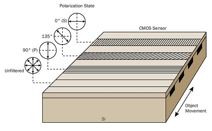 Polarization sensors can allow QC inspection of features that are not possible by traditional means, such as the thickness of transparent films.