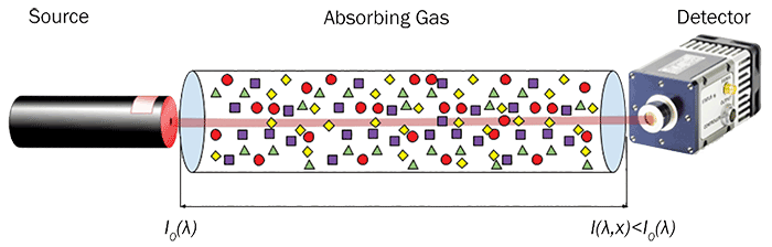 Depiction of a typical gas analyzer arrangement.