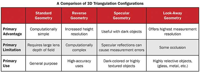 A comparison of 3D Triangulation Configurations
