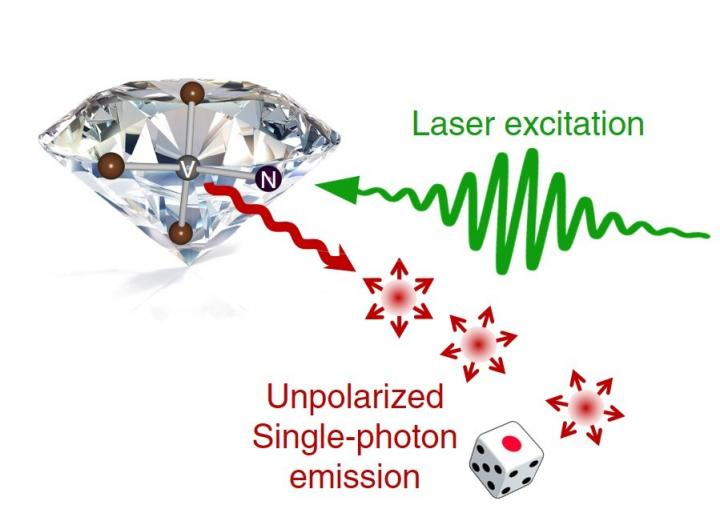 Unpolarized single-photon generation with true randomness, Tohoku University.