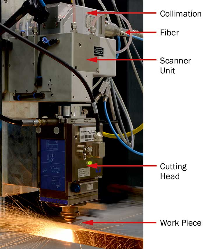 Implementation of DBS requires a high-dynamic 2D-scanner unit in addition to standard components