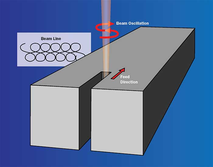 Dynamic beam shaping (DBS) superimposes two movements of the laser beam