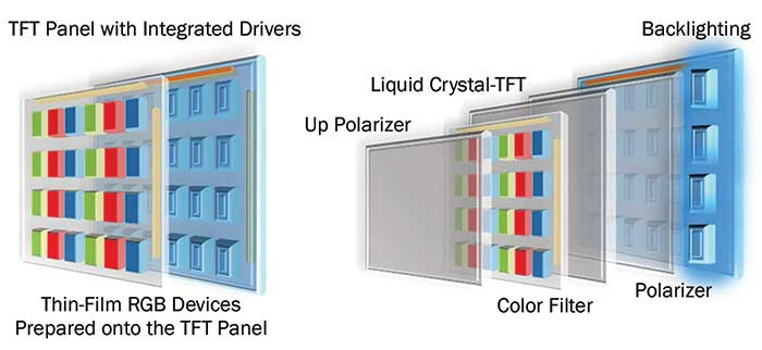 Schematic illustration of electroluminescence-like (left) and LCD (right) displays.