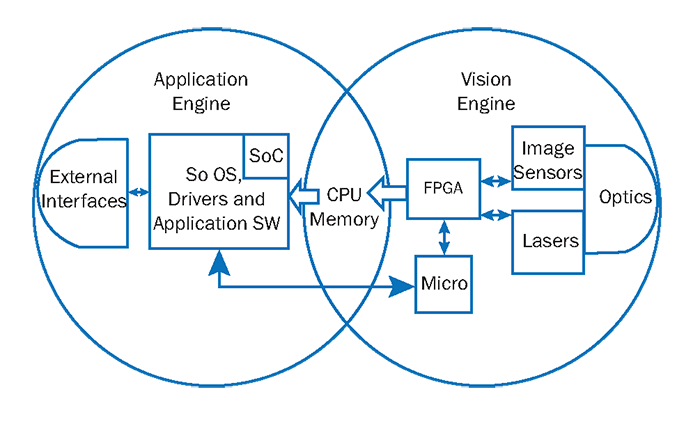 Within embedded vision architecture, the CPU memory bridges the vision engine and the application engine.