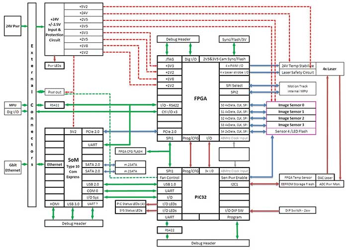 The embedded design integrating FPGA, PIC32, SoM, imagers and lasers