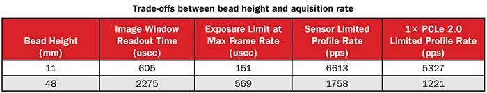 Trade-offs between bead height and aquisition rate