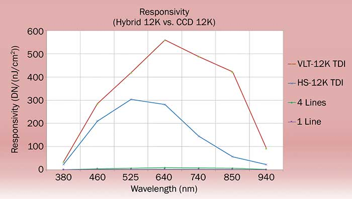 Responsivity comparison among hybrid TDI, CCD TDI, CMOS 4-line and line scan cameras.