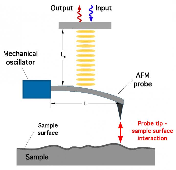 Quantum squeezing technique for higher resolution AFM, ORNL.
