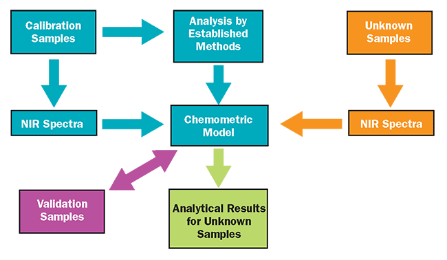 Flow chart for near-infrared analysis of food — both raw materials and food products.
