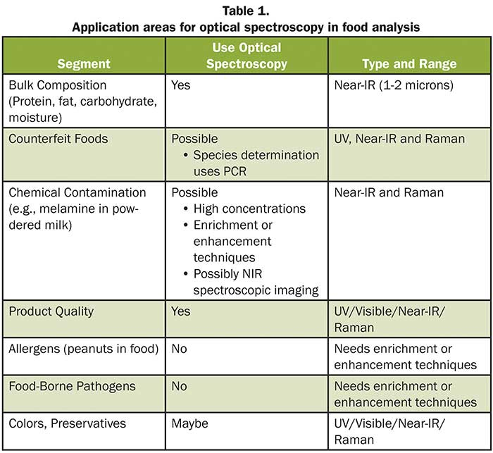 Application areas for optical spectroscopy in food analysis.
