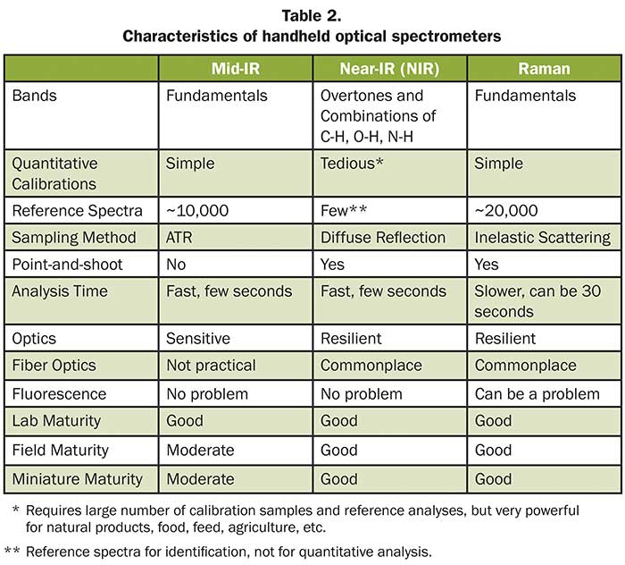 Characteristics of handheld optical spectrometers.