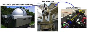 Space quantum communication using microsatellite, NICT.