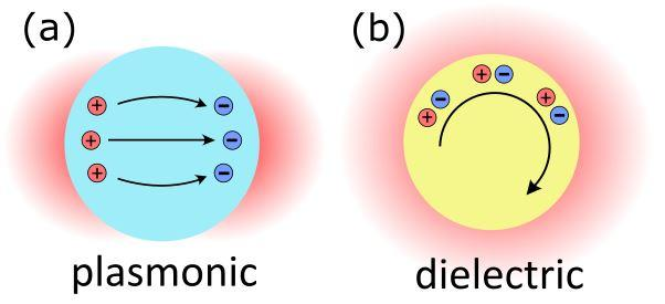 Search for better high-index materials for all-dielectric nanophotonics, MIPT and ITMO.