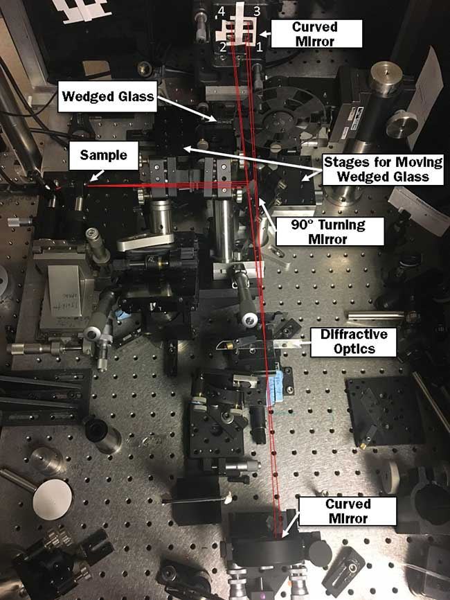 The key elements in the manipulation of the multiple ultrafast pulses for 2D electronic spectroscopy can be seen here.