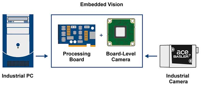 Miniaturized processing units and board-level cameras are combined to create embedded vision.