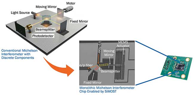 A conventional Michelson interferometer and a MEMS-based interferometer-on-a-chip.