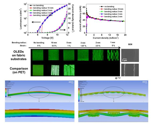 Current-voltage-luminance and efficiency of the highly flexible, fabric-based OLEDs, KAIST