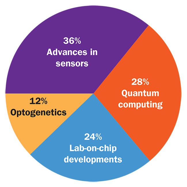 What do you see as the most important photonics advancement of the new millennium