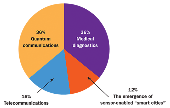 In what sector do you forsee photonic integrated circuits having the most profound impact