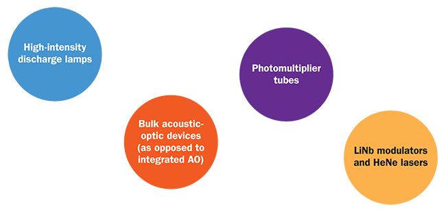 Here's a sample of what optoelectronics/photonics technology Photonics Spectra readers believe will be considered outdated or no longer in use a decade from now
