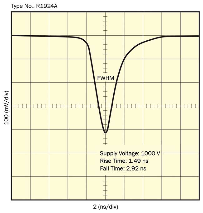 Example of single-photon waveform from a PMT