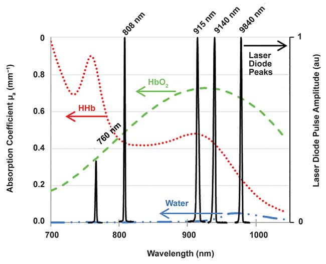 Selected wavelengths for laser diodes and comparison with near-infrared absorption spectra of typical chromophores present in tissue
